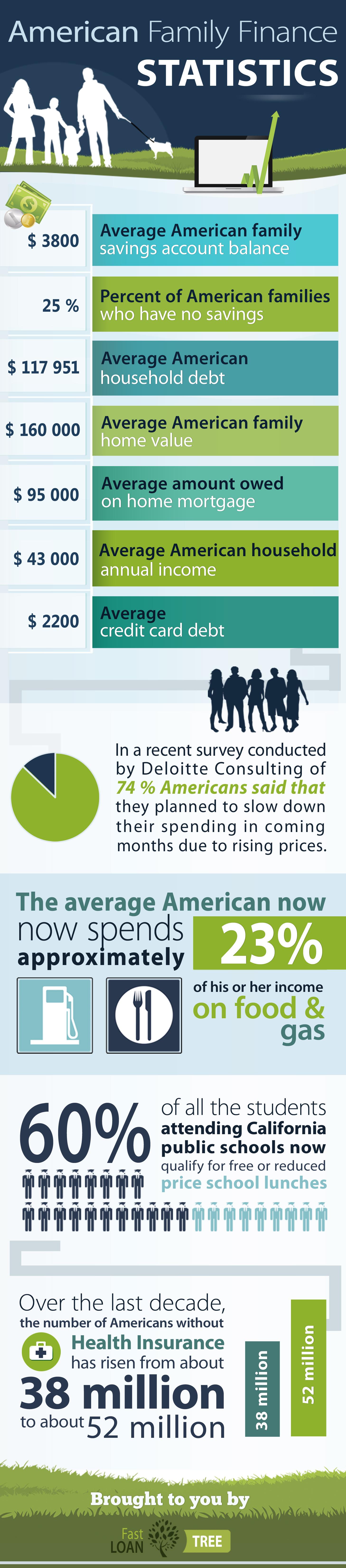american_family_finance_statistics